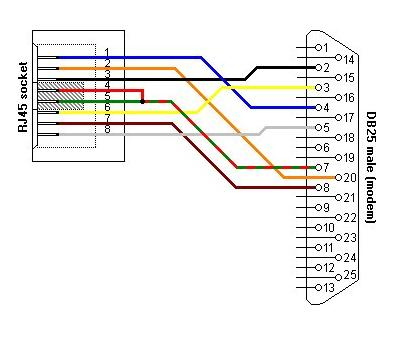rs wiring diagram db images db serial connector wiring wiring besides db9 to db25 pinout car interior design moreover db9