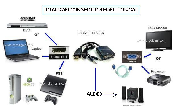 Hdmi To Vga With Audio Converter Cable Adapter Black