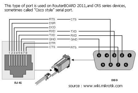 db9 to rj45 f diagram db9 to rj45 wiring diagram wiring diagrams clicks