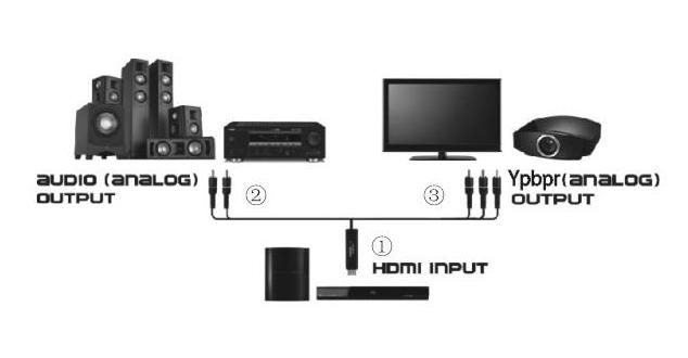 diagram penggunaan hdmi to 5 rca component - ypbpr and audio converter cable  2 m