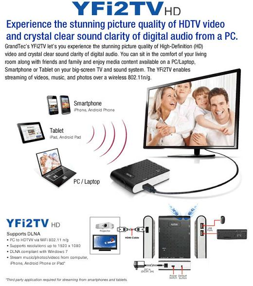 Grandtec Yfi2tv Connect Pc Android Tab Phone To Tv
